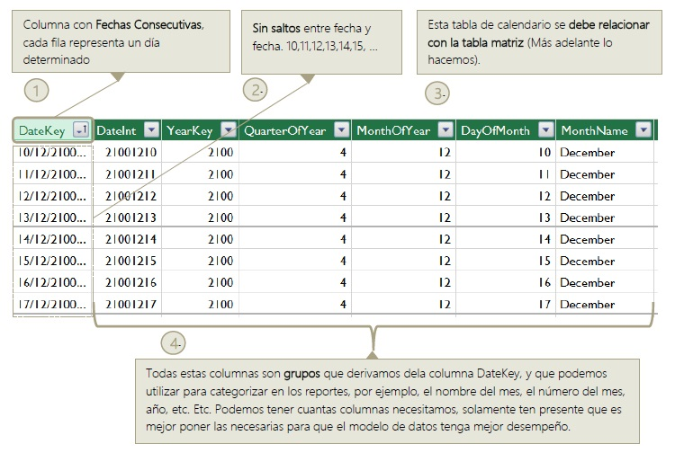 imagen de caracteristicas de una tabla de calendario del libro el adnd e power pivot