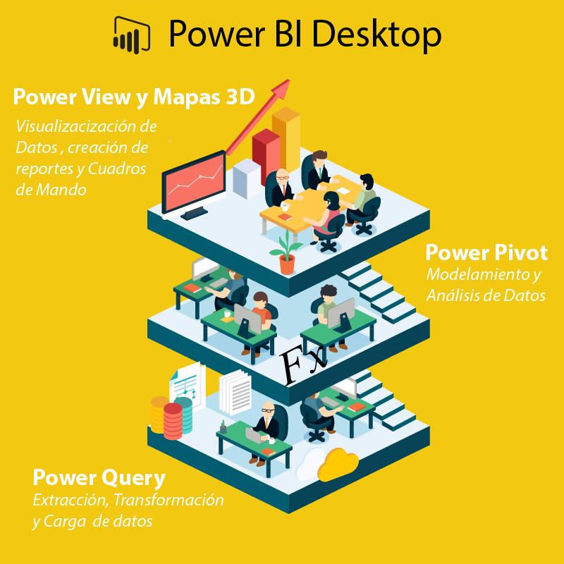 Power ivot, power query, power view y power bi